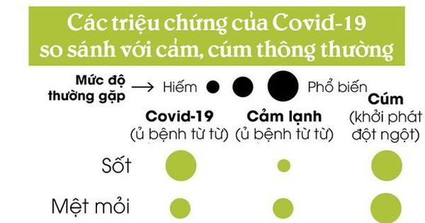 [Infographic] Làm thế nào để biết bạn đã mắc Covid-19 hay chỉ bị cảm cúm thông thường?